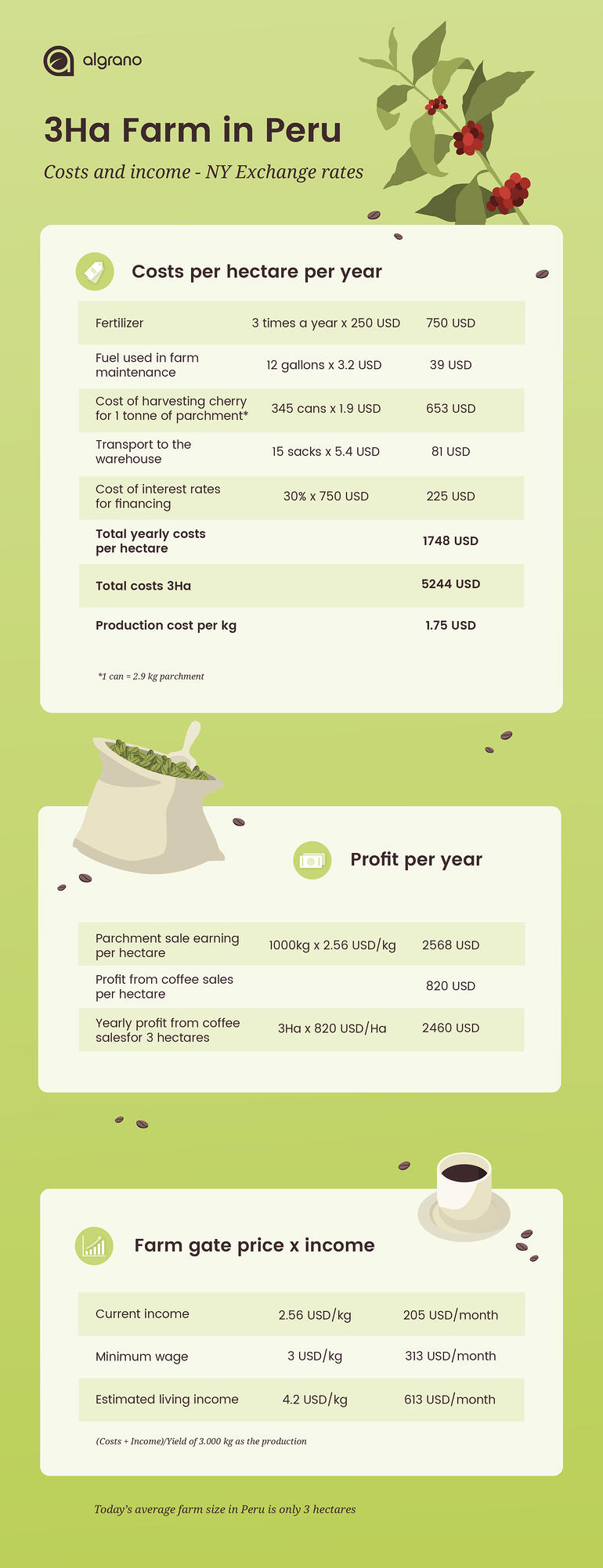 cost_profits_infographic_2 (1)